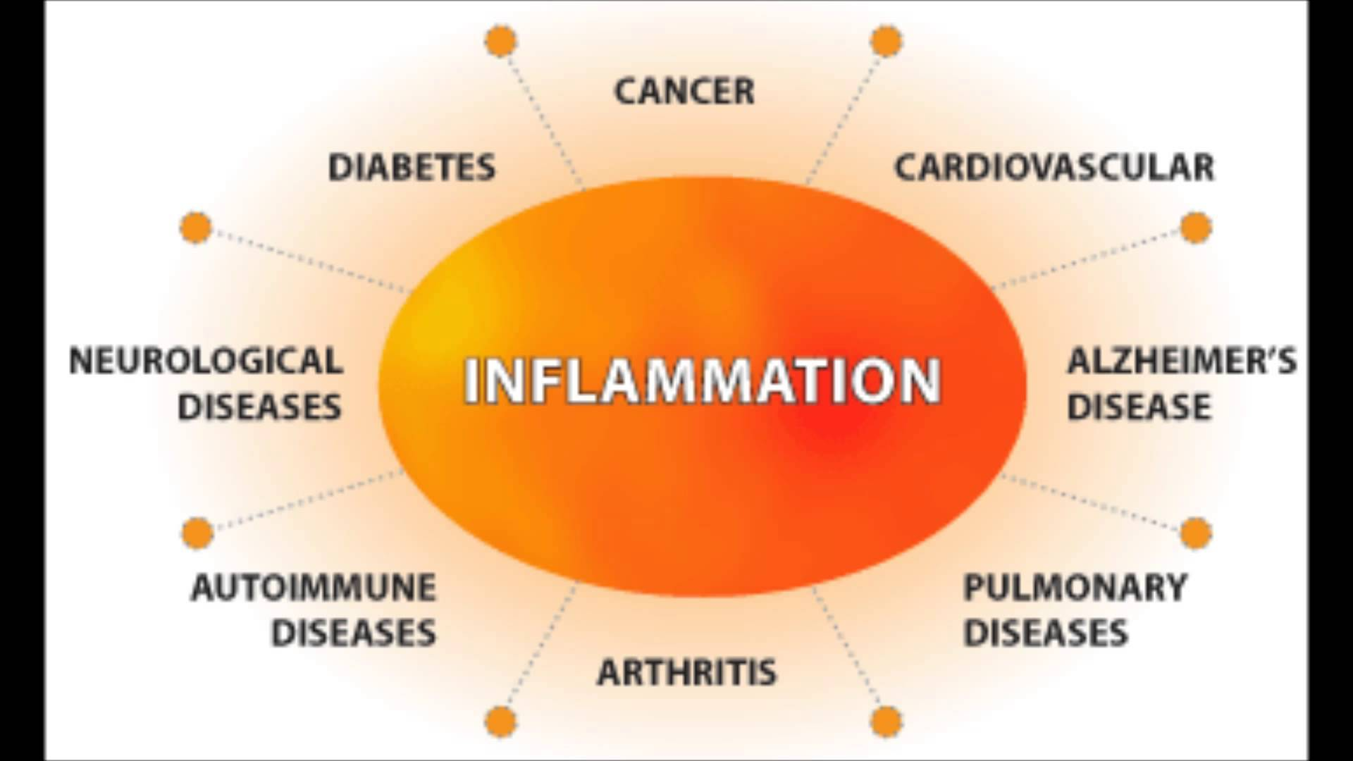 Obesity and Inflammation: The Low-down